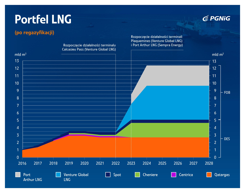 2500_009-Infografika-Portfel-LNG--czerwiec-2019-3.jpg -