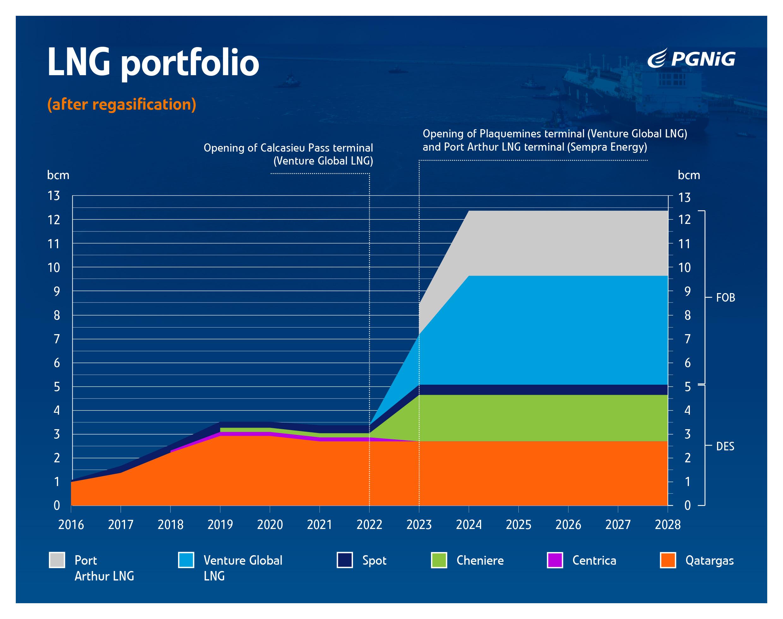 2500_009-Infografika-Portfel-LNG--czerwiec-2019-4.jpg -